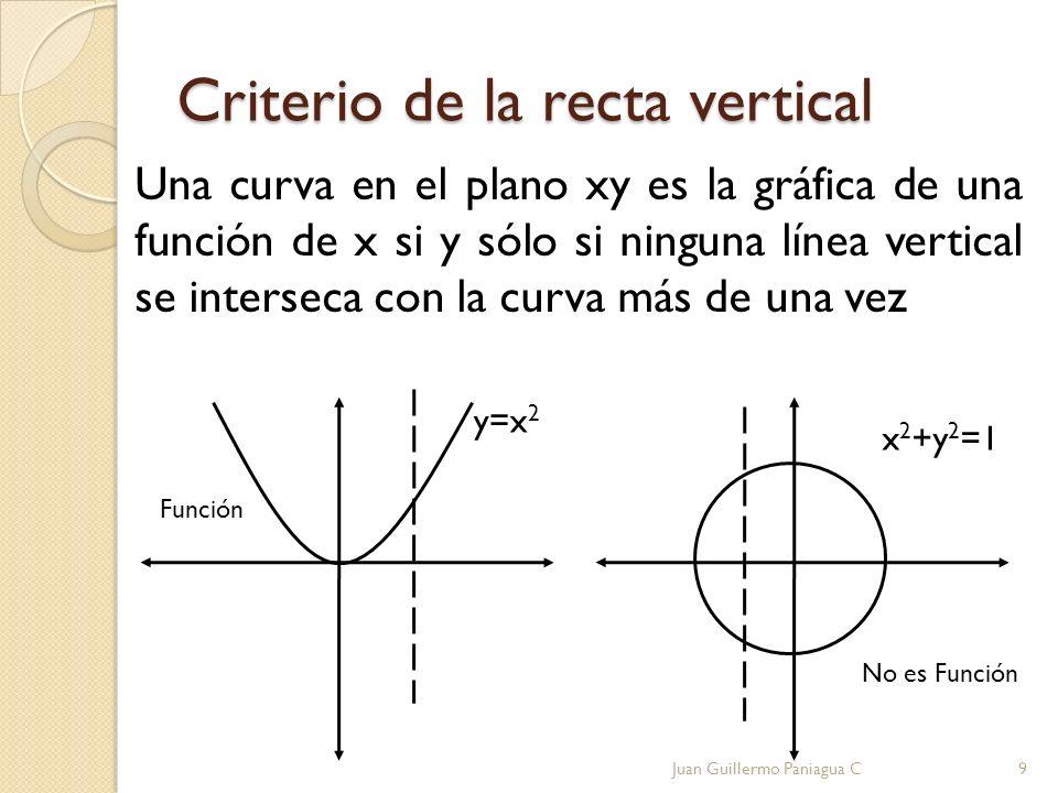 Criterio de la recta vertical Una curva en el plano xy es la gráfica de una función de x si y sólo si ninguna línea vertical se interseca con la curva