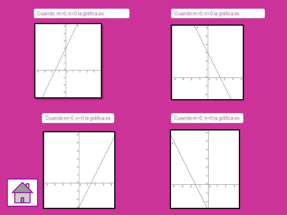 Cuando m>0, n>0 la gráfica esCuando m 0 la gráfica es Cuando m<0, n<0 la gráfica esCuando m>0, n<0 la gráfica es