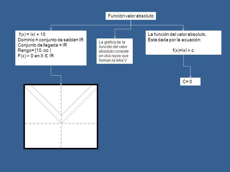 La función del valor absoluto, Esta dada por la ecuación: f(x)=IxI + c f(x) = IxI + 10 Dominio = conjunto de salida= IR Conjunto de llegada = IR Rango