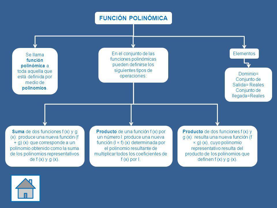 FUNCIÓN POLINÓMICA Se llama función polinómica a toda aquella que está definida por medio de polinomios. En el conjunto de las funciones polinómicas p