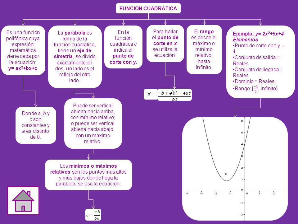 FUNCIÓN CUADRÁTICA Donde a, b y c son constantes y a es distinto de 0. Es una función polifónica cuya expresión matemática viene dada por la ecuación: