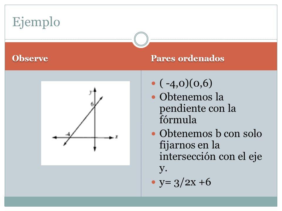 Observe Pares ordenados ( -4,0)(0,6) Obtenemos la pendiente con la fórmula Obtenemos b con solo fijarnos en la intersección con el eje y. y= 3/2x +6 E