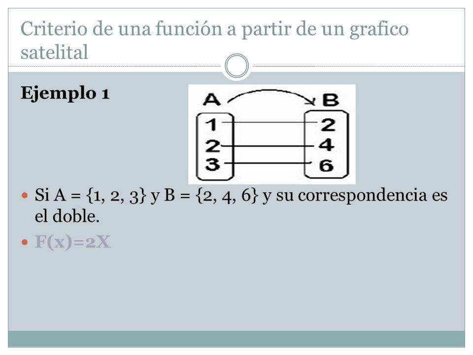 Criterio de una función a partir de un grafico satelital Ejemplo 1 Si A = {1, 2, 3} y B = {2, 4, 6} y su correspondencia es el doble. F(x)=2X