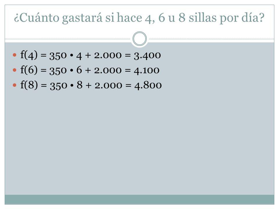 ¿ Cuánto gastará si hace 4, 6 u 8 sillas por día? f(4) = 350 4 + 2.000 = 3.400 f(6) = 350 6 + 2.000 = 4.100 f(8) = 350 8 + 2.000 = 4.800