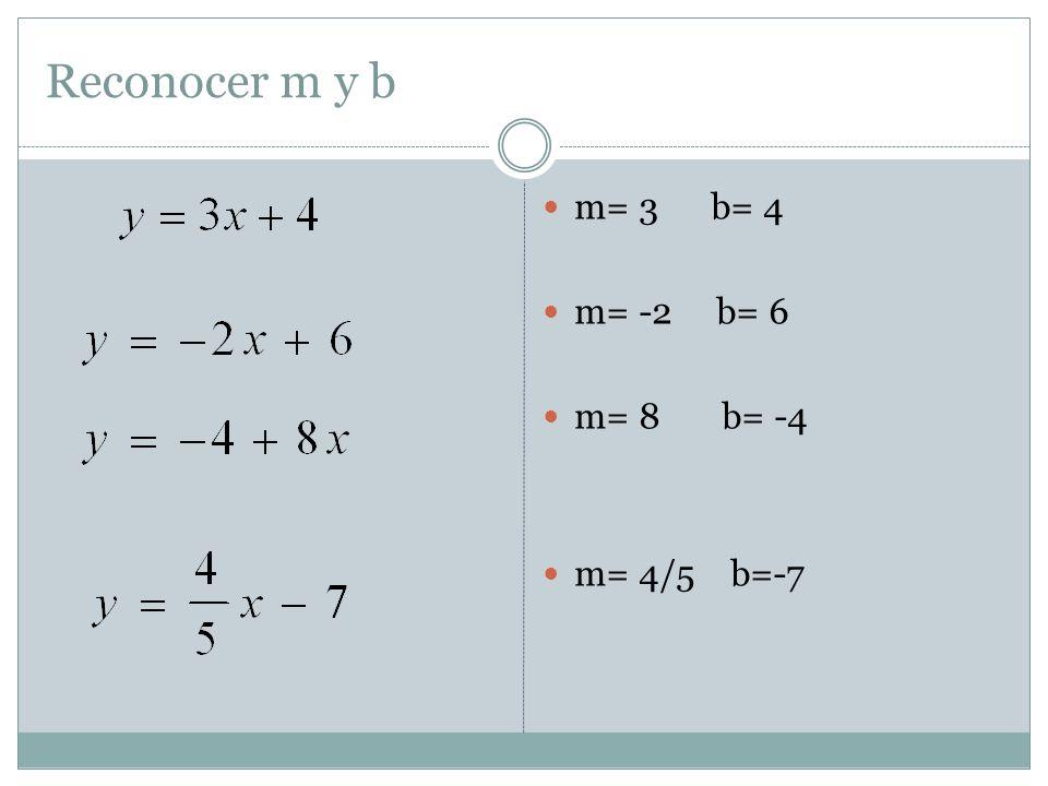 Observe Constante No hay pendiente Solo hay intersección con el eje y b=2 y = 2 Ejemplo