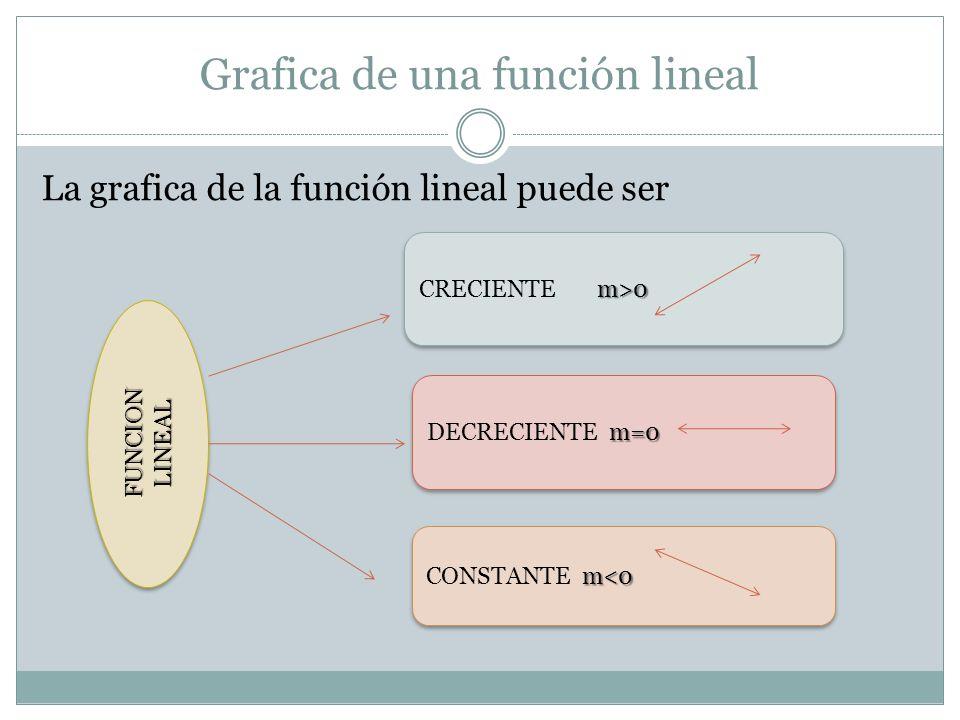 Grafica de una función lineal Función lineal Creciente