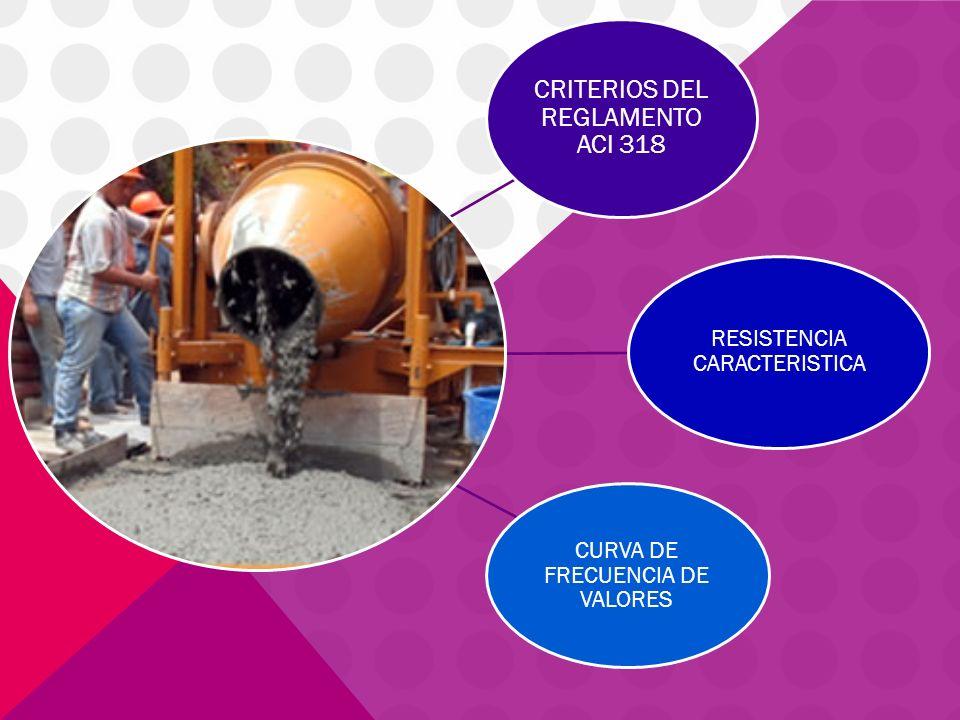 CRITERIOS DEL REGLAMENTO ACI 318 Se da un conjunto único de criterios para la aceptación de la resistencia, el cual es aplicable a todo concreto usado en estructuras diseñadas de acuerdo con el reglamento, sin tomar en cuenta el método de diseño utilizado.