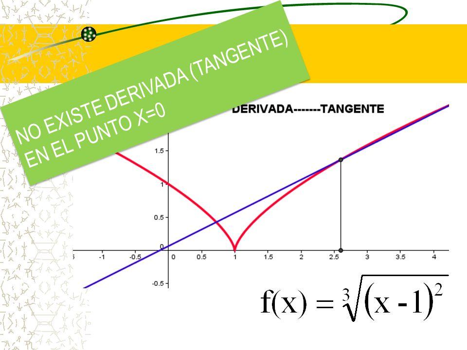 NOTA Si f´(c) = 0, f(x) tendrá una tangente horizontal en x=c