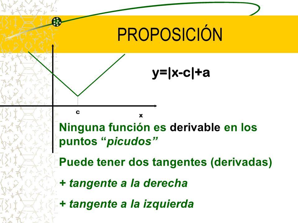 NO EXISTE DERIVADA (TANGENTE) EN EL PUNTO X=0 NO EXISTE DERIVADA (TANGENTE) EN EL PUNTO X=0