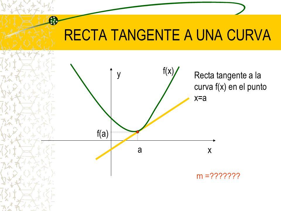 RECTA SECANTE A UNA CURVA m = f(b)-f(a) b-a x y f(x) b a f(b) f(a)