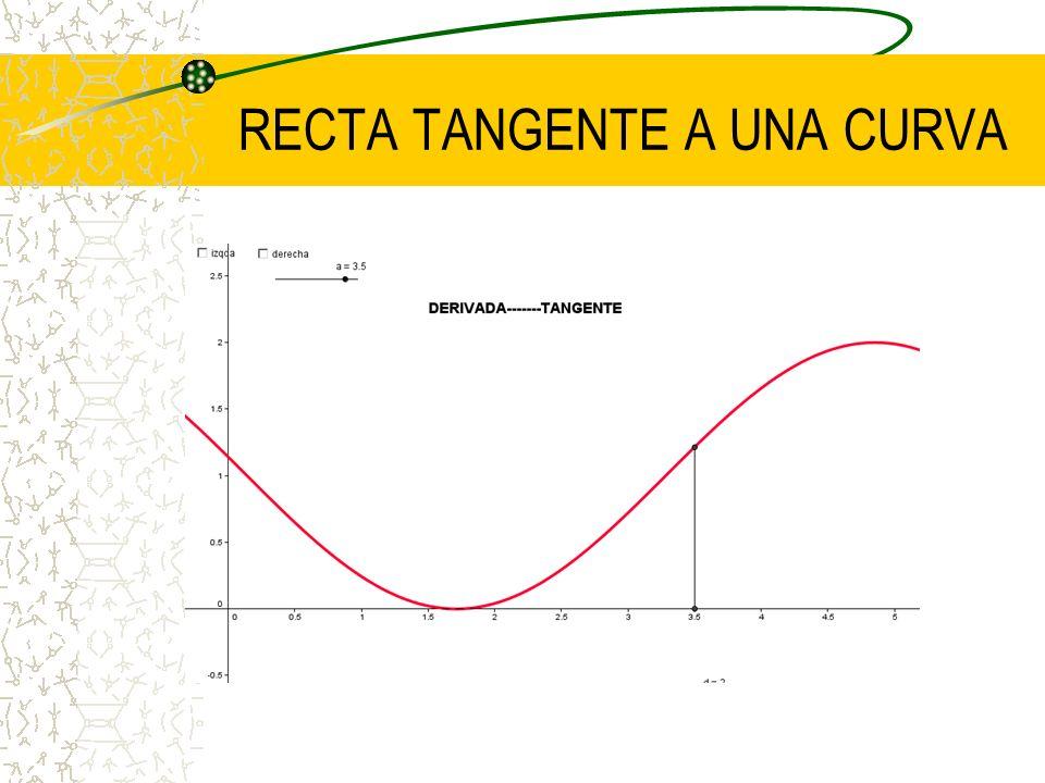 RECTA TANGENTE A UNA CURVA x y f(x) a f(a) Recta tangente a la curva f(x) en el punto x=a m =???????