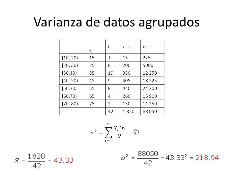 Varianza de datos agrupados xixi fifi x i · f i x i 2 · f i [10, 20)151 225 [20, 30)2582005000 [30,40)351035012 250 [40, 50)45940518 225 [50, 60558440