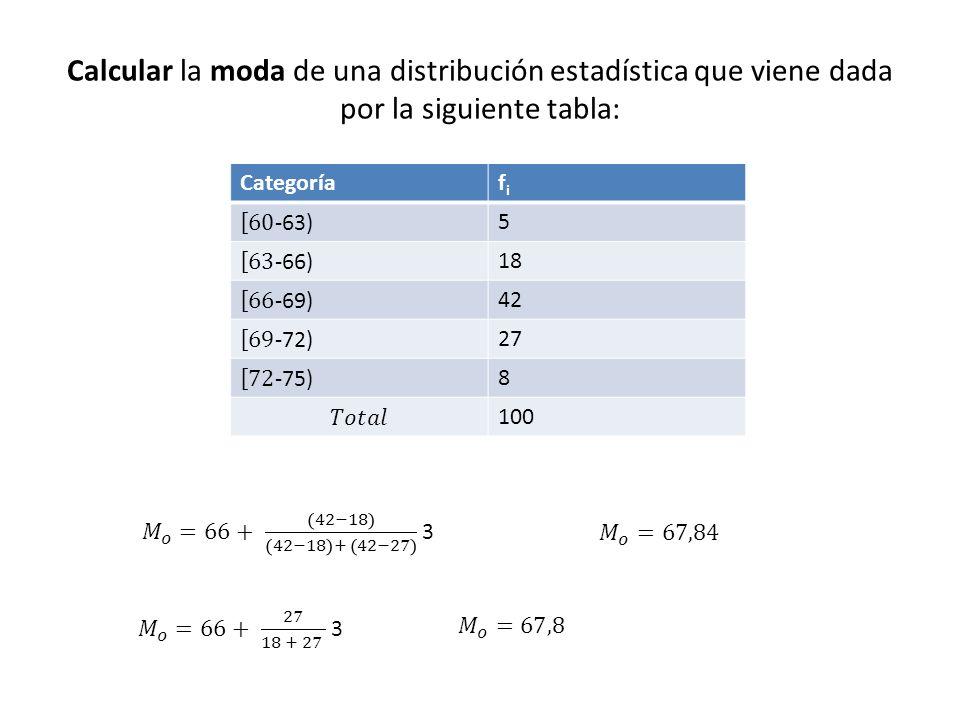 Calcular la moda de una distribución estadística que viene dada por la siguiente tabla: Categoríafifi 5 18 42 27 8 100