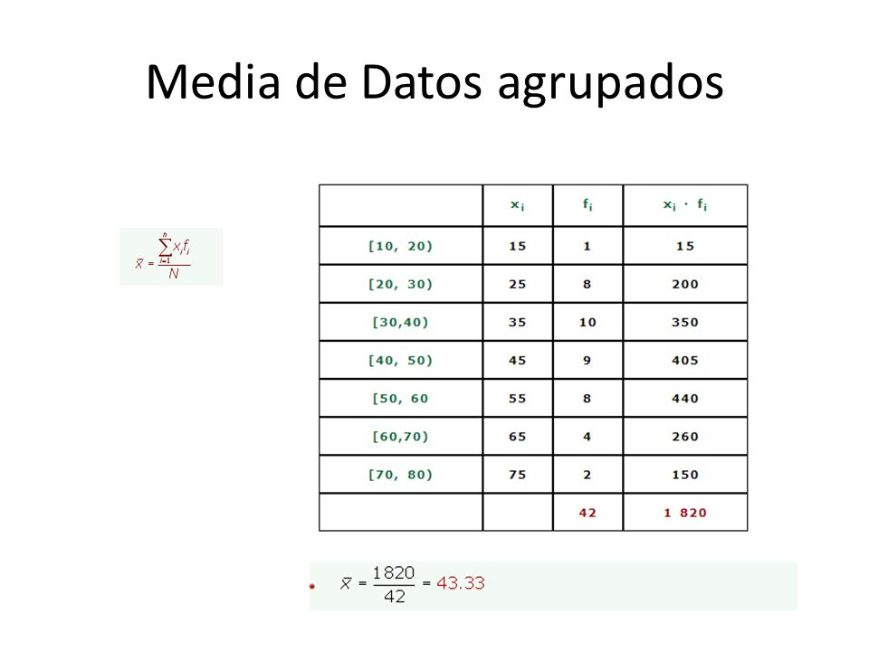 Media de Datos agrupados
