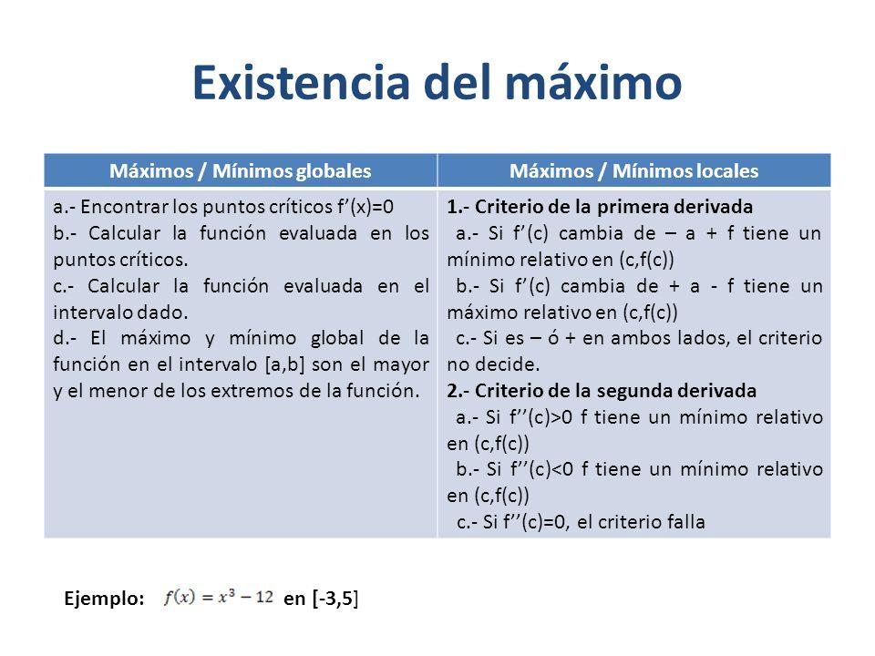Existencia del máximo Máximos / Mínimos globalesMáximos / Mínimos locales a.- Encontrar los puntos críticos f(x)=0 b.- Calcular la función evaluada en los puntos críticos.
