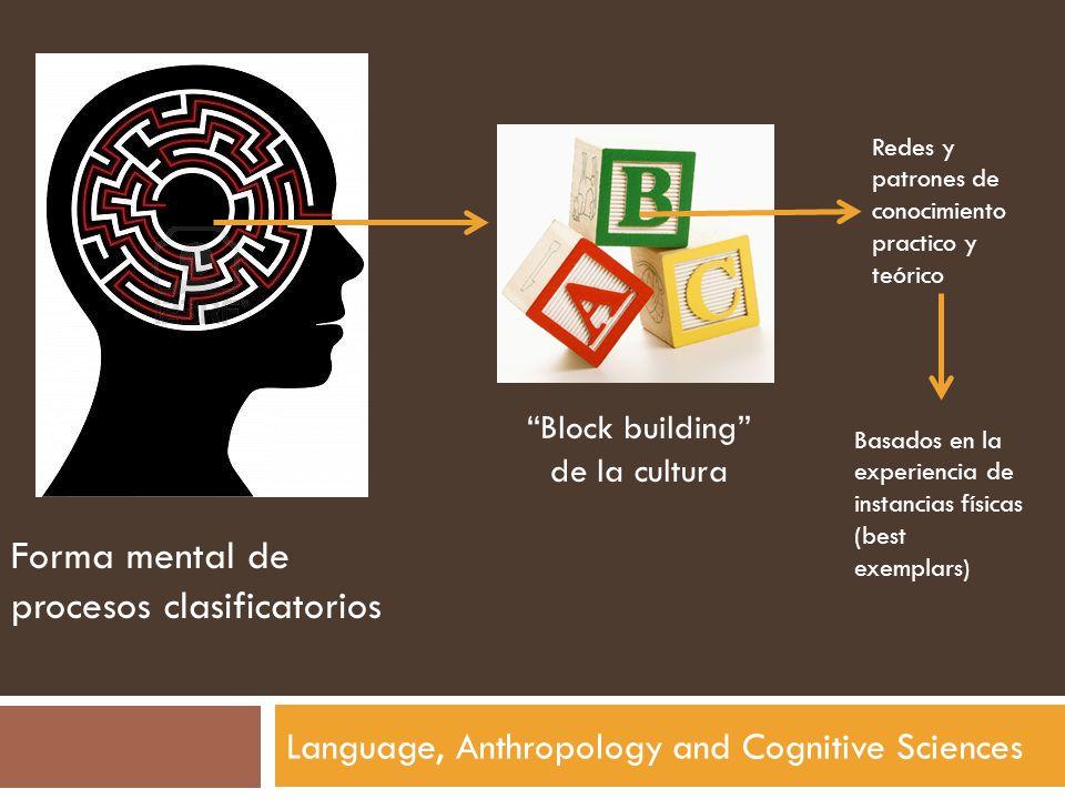 Language, Anthropology and Cognitive Sciences Forma mental de procesos clasificatorios Block building de la cultura Redes y patrones de conocimiento p