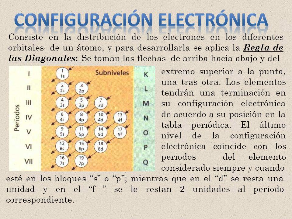 Consiste en la distribución de los electrones en los diferentes orbitales de un átomo, y para desarrollarla se aplica la Regla de las Diagonales : Se