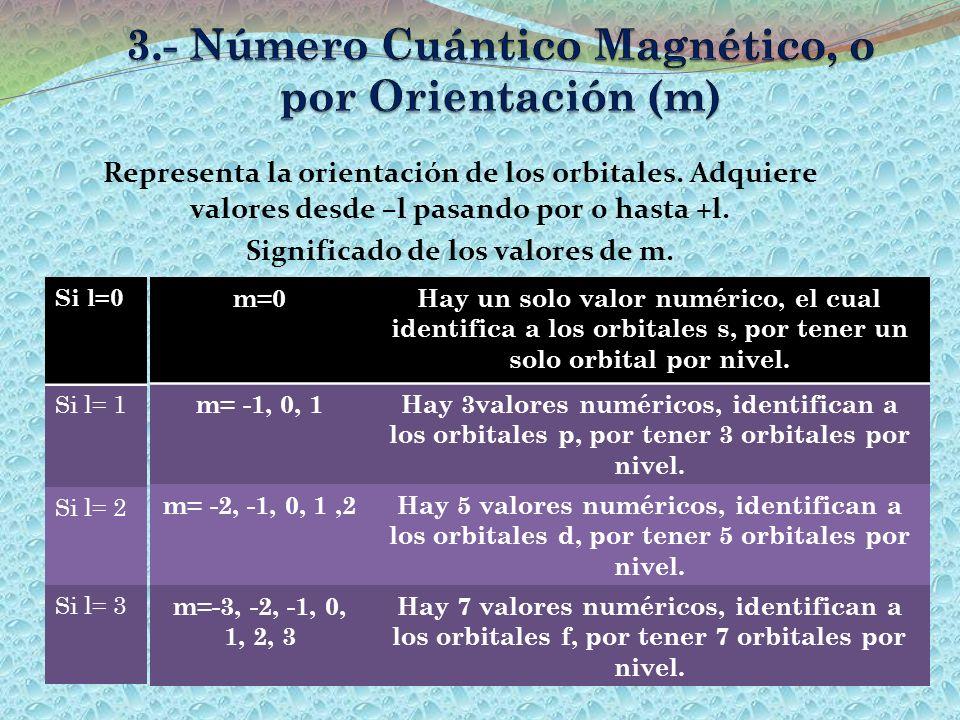 Representa la orientación de los orbitales. Adquiere valores desde –l pasando por 0 hasta +l. Significado de los valores de m. m=0Hay un solo valor nu