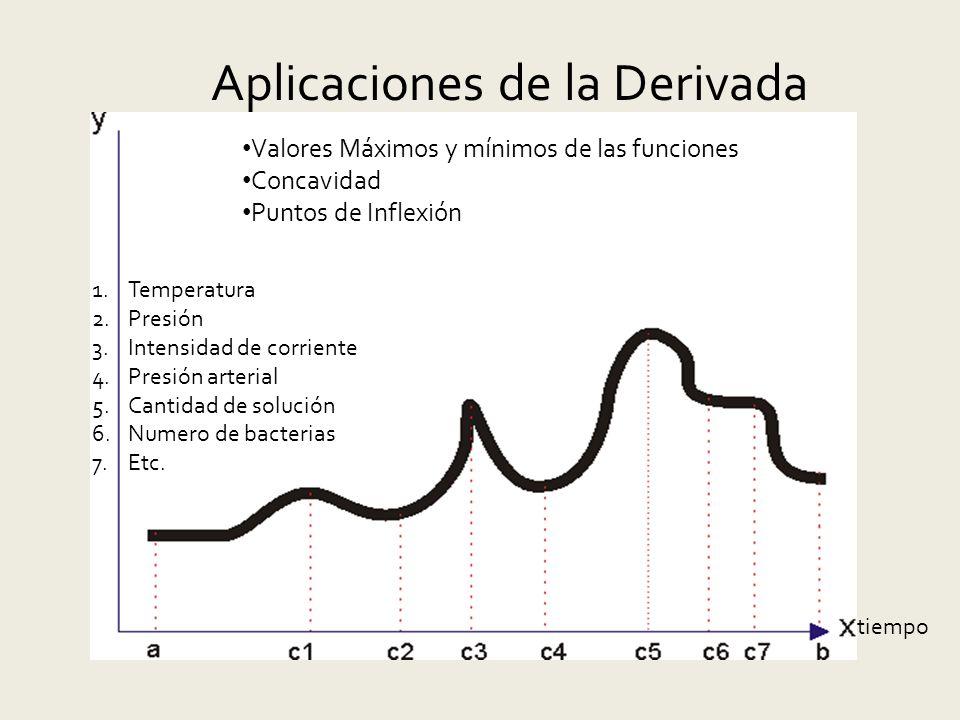 Aplicaciones de la Derivada Valores Máximos y mínimos de las funciones Concavidad Puntos de Inflexión tiempo 1.Temperatura 2.Presión 3.Intensidad de corriente 4.Presión arterial 5.Cantidad de solución 6.Numero de bacterias 7.Etc.