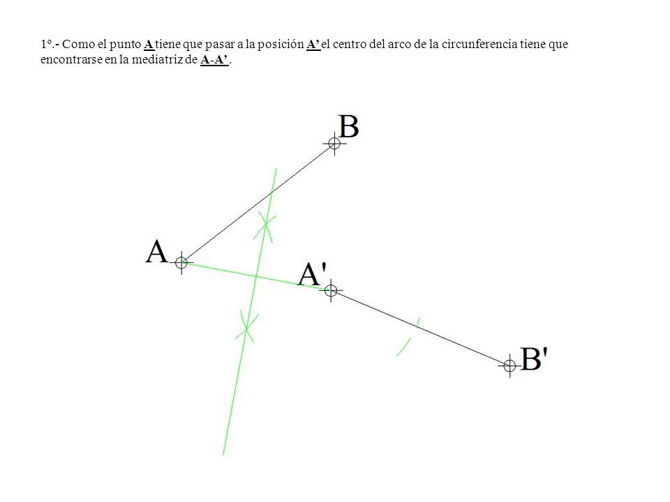 1º.- Como el punto A tiene que pasar a la posición A el centro del arco de la circunferencia tiene que encontrarse en la mediatriz de A-A.