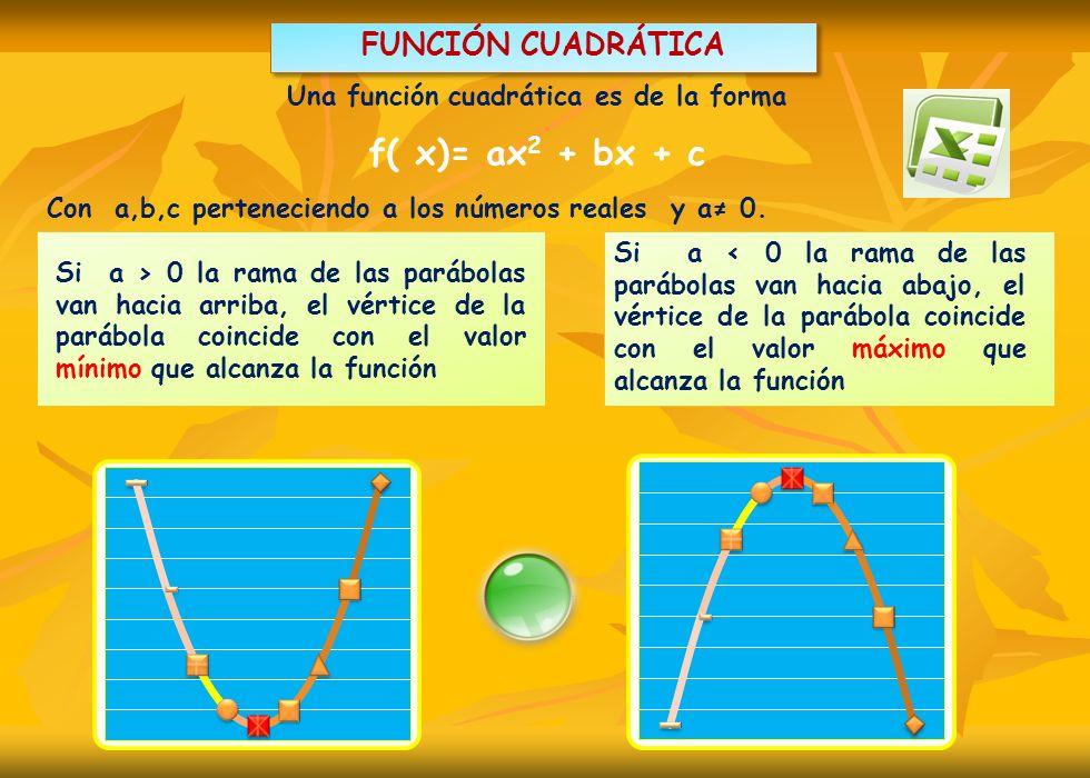 Una función cuadrática es de la forma f( x)= ax 2 + bx + c Con a,b,c perteneciendo a los números reales y a 0. Si a > 0 la rama de las parábolas van h