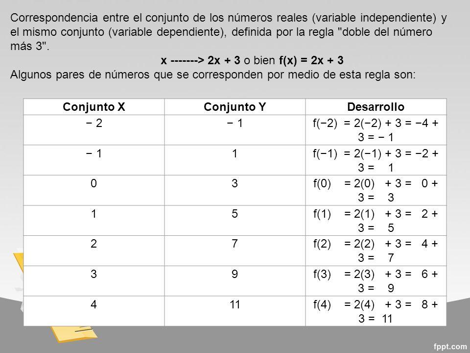 Conjunto XConjunto YDesarrollo 2 1f(2) = 2(2) + 3 = 4 + 3 = 1 11f(1) = 2(1) + 3 = 2 + 3 = 1 03f(0) = 2(0) + 3 = 0 + 3 = 3 15f(1) = 2(1) + 3 = 2 + 3 = 5 27f(2) = 2(2) + 3 = 4 + 3 = 7 39f(3) = 2(3) + 3 = 6 + 3 = 9 411f(4) = 2(4) + 3 = 8 + 3 = 11 Correspondencia entre el conjunto de los números reales (variable independiente) y el mismo conjunto (variable dependiente), definida por la regla doble del número más 3 .