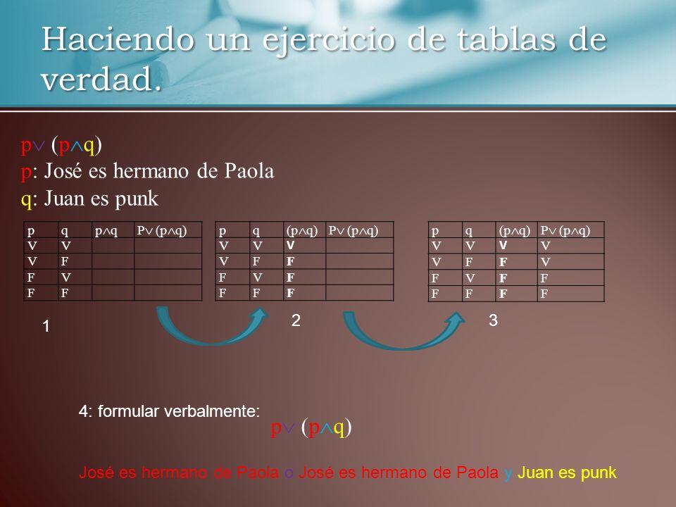 Haciendo un ejercicio de tablas de verdad. pq p qP (p q) VV VF FV FF pq (p q)P (p q) VV V VFF FVF FFF pq (p q)P (p q) VV V V VFFV FVFF FFFF p (p q) p: