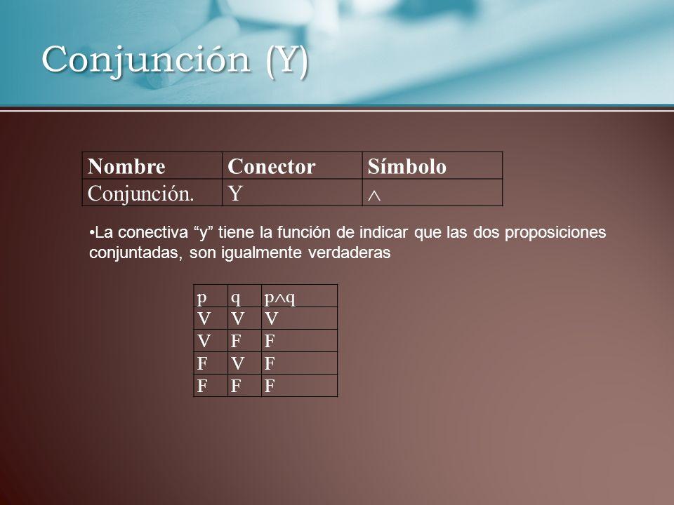 Conjunción (Y) NombreConectorSímbolo Conjunción.Y La conectiva y tiene la función de indicar que las dos proposiciones conjuntadas, son igualmente verdaderas pq p q VVV VFF FVF FFF