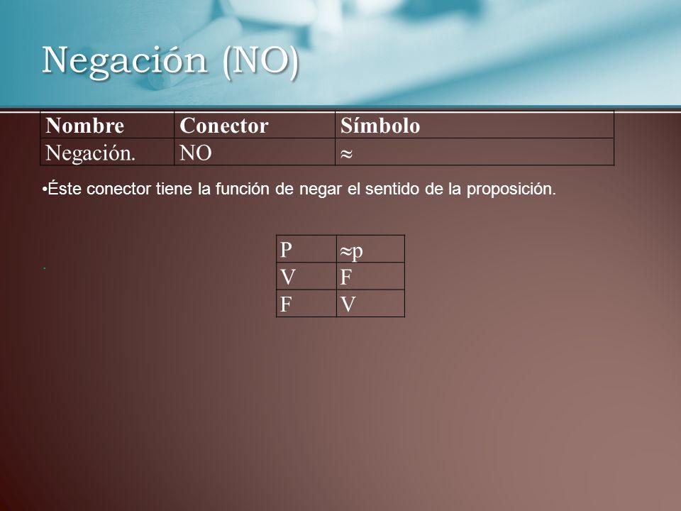 Negación (NO) NombreConectorSímbolo Negación.NO Éste conector tiene la función de negar el sentido de la proposición.. P p VF FV