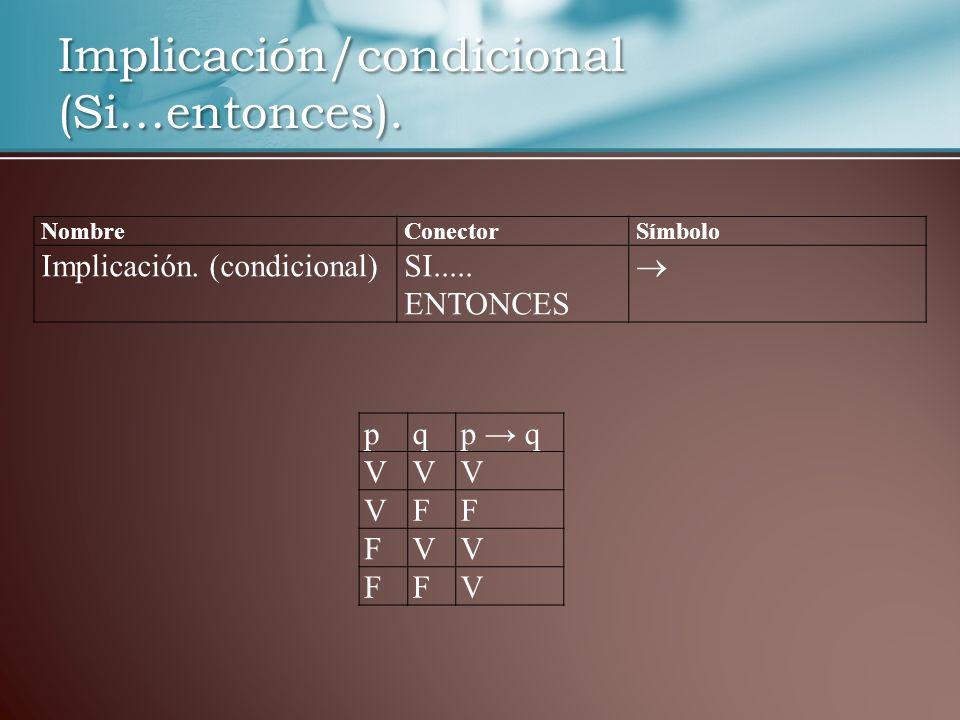 Implicación/condicional (Si…entonces). NombreConectorSímbolo Implicación. (condicional)SI..... ENTONCES pqp q VVV VFF FVV FFV