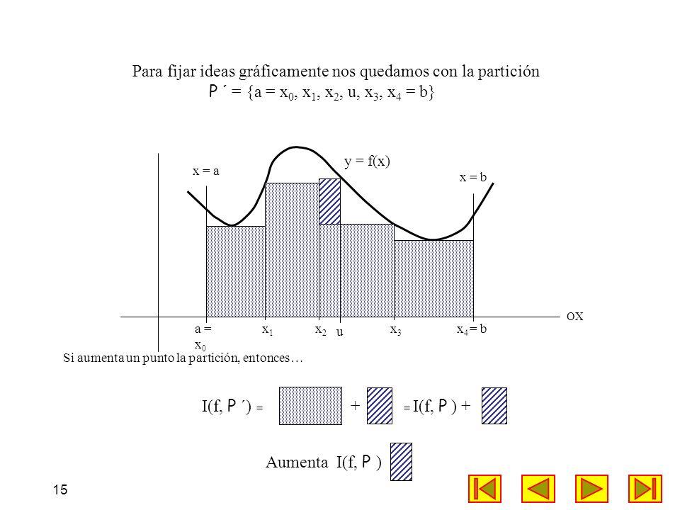 15 x = b OX Para fijar ideas gráficamente nos quedamos con la partición P ´ = {a = x 0, x 1, x 2, u, x 3, x 4 = b} x1x1 x2x2 x3x3 a = x 0 x 4 = b u Au