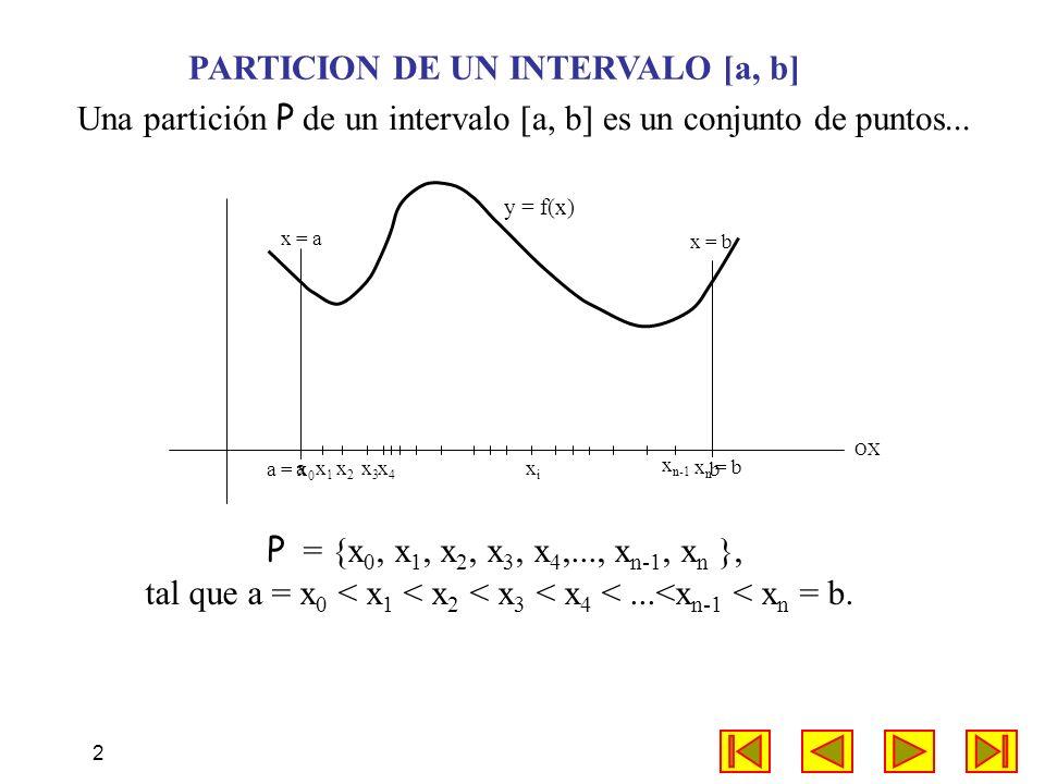 2 a x = a x = b OX PARTICION DE UN INTERVALO [a, b] Una partición P de un intervalo [a, b] es un conjunto de puntos... b x1x1 x2x2 x3x3 x n = b a = x