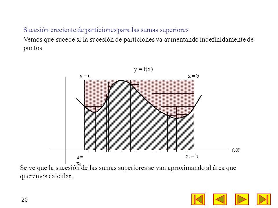 20 Sucesión creciente de particiones para las sumas superiores OX a = x 0 x n = b y = f(x) Vemos que sucede si la sucesión de particiones va aumentand