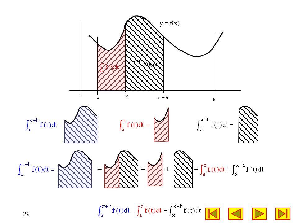 29 a x b x + h ==+= y = f(x)