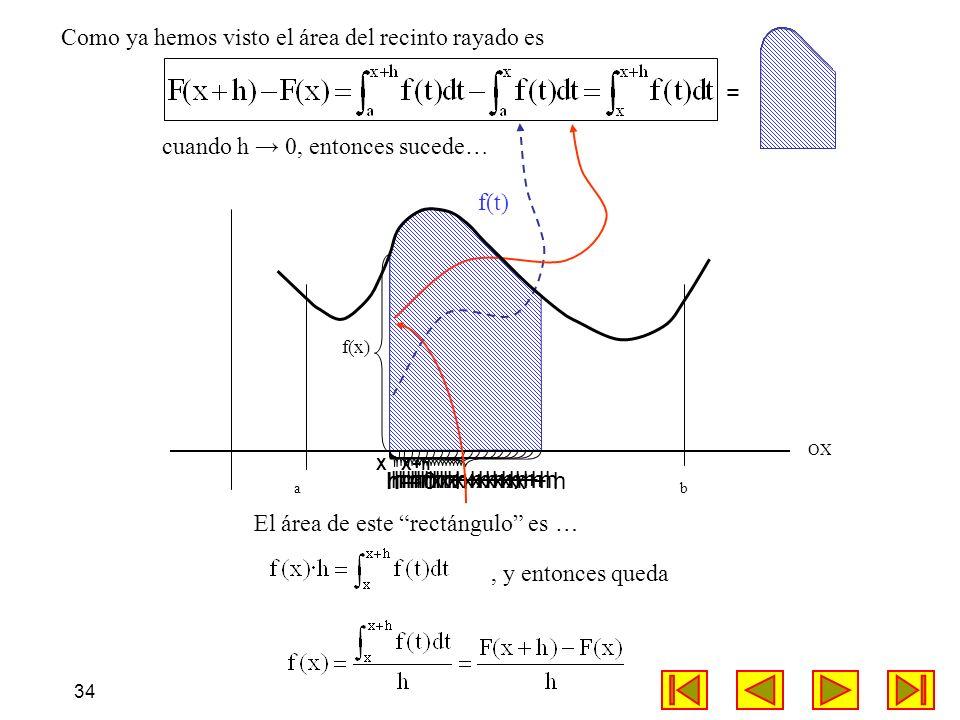 34 OX a b x + h h h h h h h h h h h h hhhhhhhhh0 X Como ya hemos visto el área del recinto rayado es cuando h 0, entonces sucede… f(t) f(x) = El área
