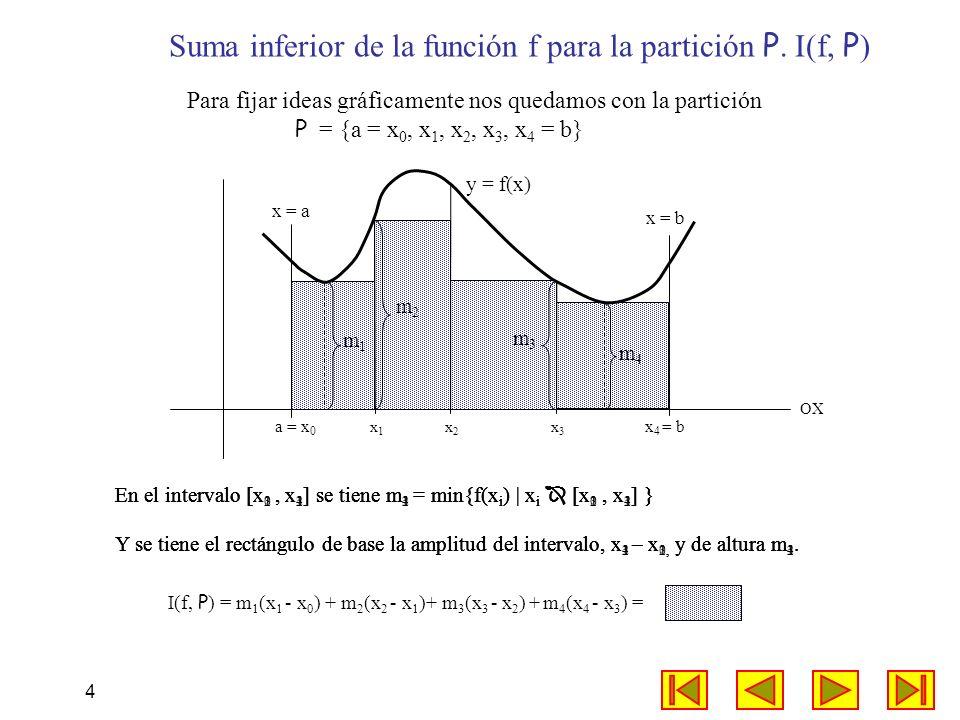4 x = a x = b OX Suma inferior de la función f para la partición P. I(f, P ) Para fijar ideas gráficamente nos quedamos con la partición P = {a = x 0,