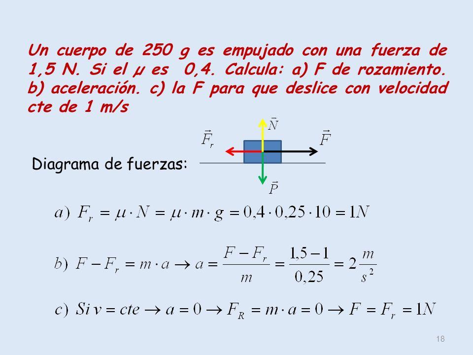 18 Un cuerpo de 250 g es empujado con una fuerza de 1,5 N. Si el µ es 0,4. Calcula: a) F de rozamiento. b) aceleración. c) la F para que deslice con v