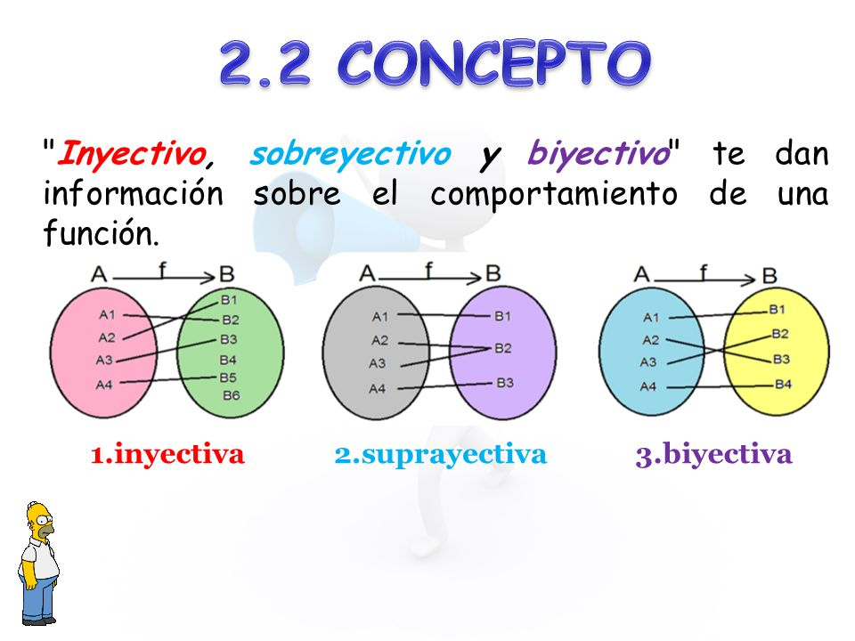 1.inyectiva2.suprayectiva3.biyectiva Inyectivo, sobreyectivo y biyectivo te dan información sobre el comportamiento de una función.