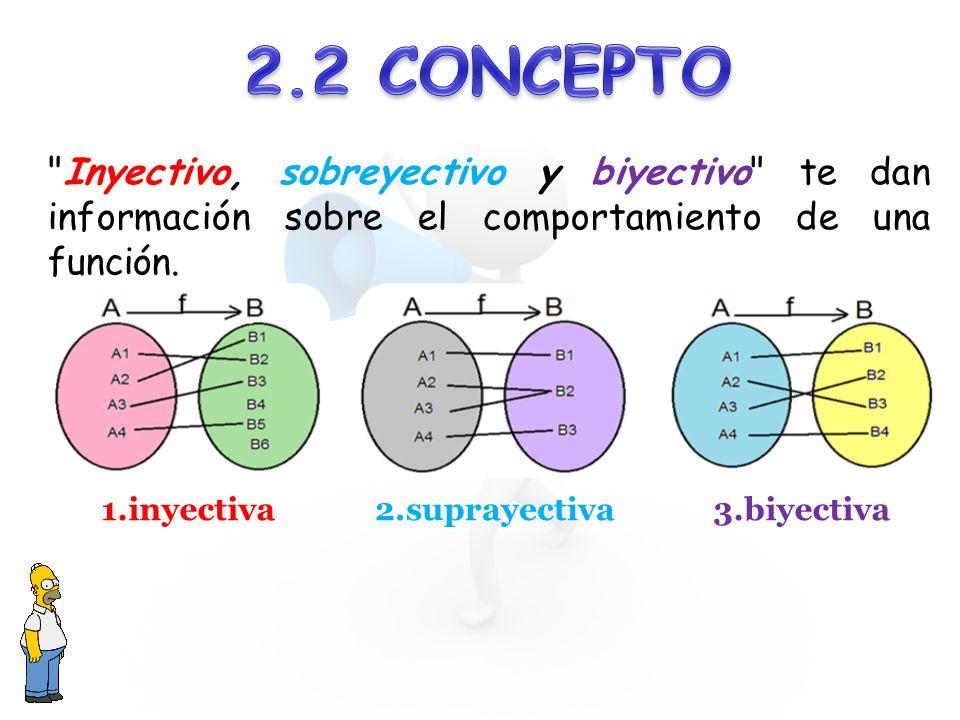 1.inyectiva2.suprayectiva3.biyectiva