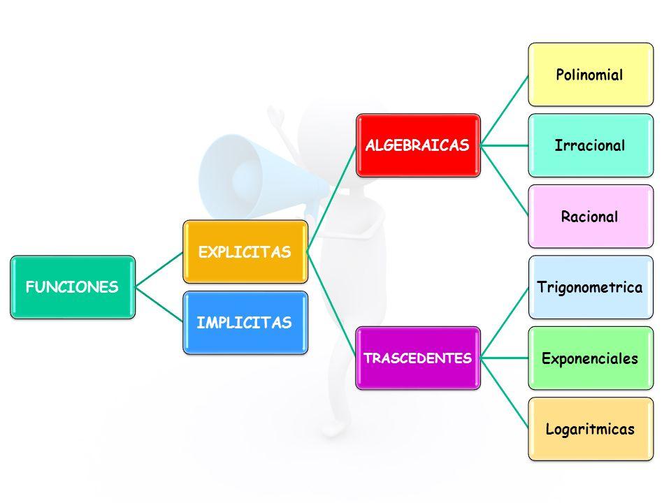 FUNCIONESEXPLICITASALGEBRAICASPolinomialIrracionalRacional TRASCEDENTES TrigonometricaExponencialesLogaritmicasIMPLICITAS