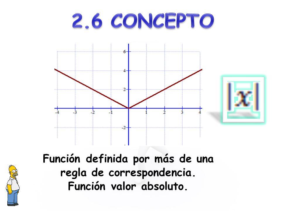 Función definida por más de una regla de correspondencia. Función valor absoluto.