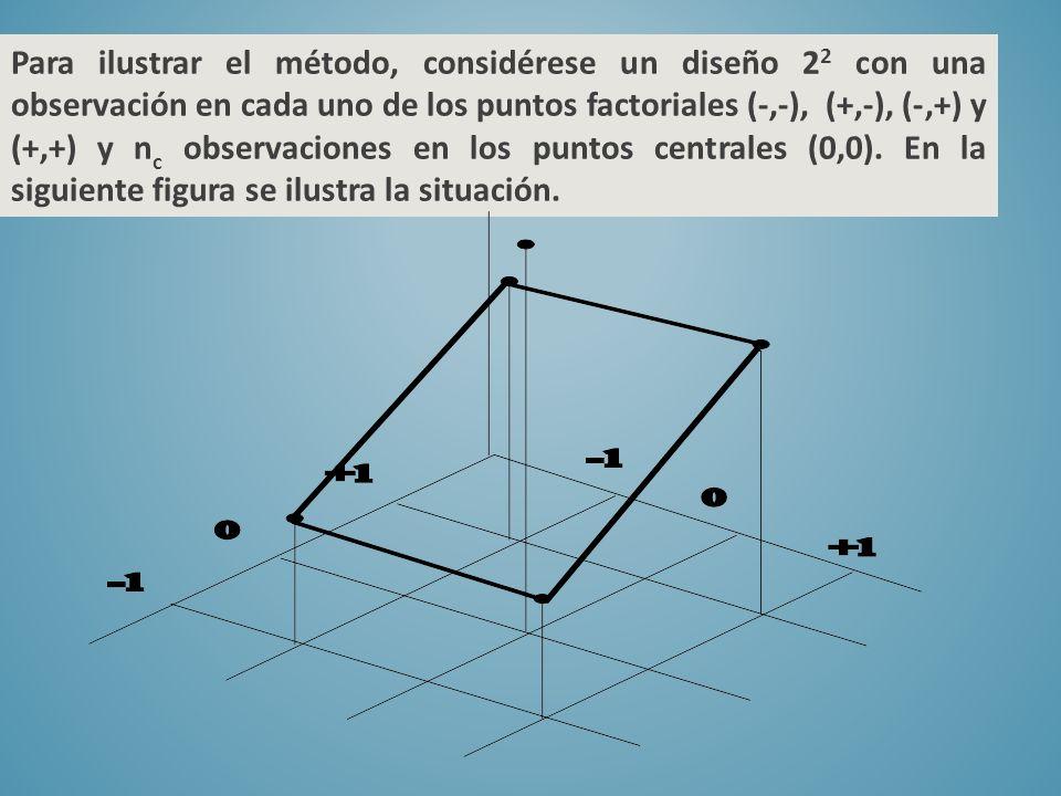 Para ilustrar el método, considérese un diseño 2 2 con una observación en cada uno de los puntos factoriales (-,-), (+,-), (-,+) y (+,+) y n c observa