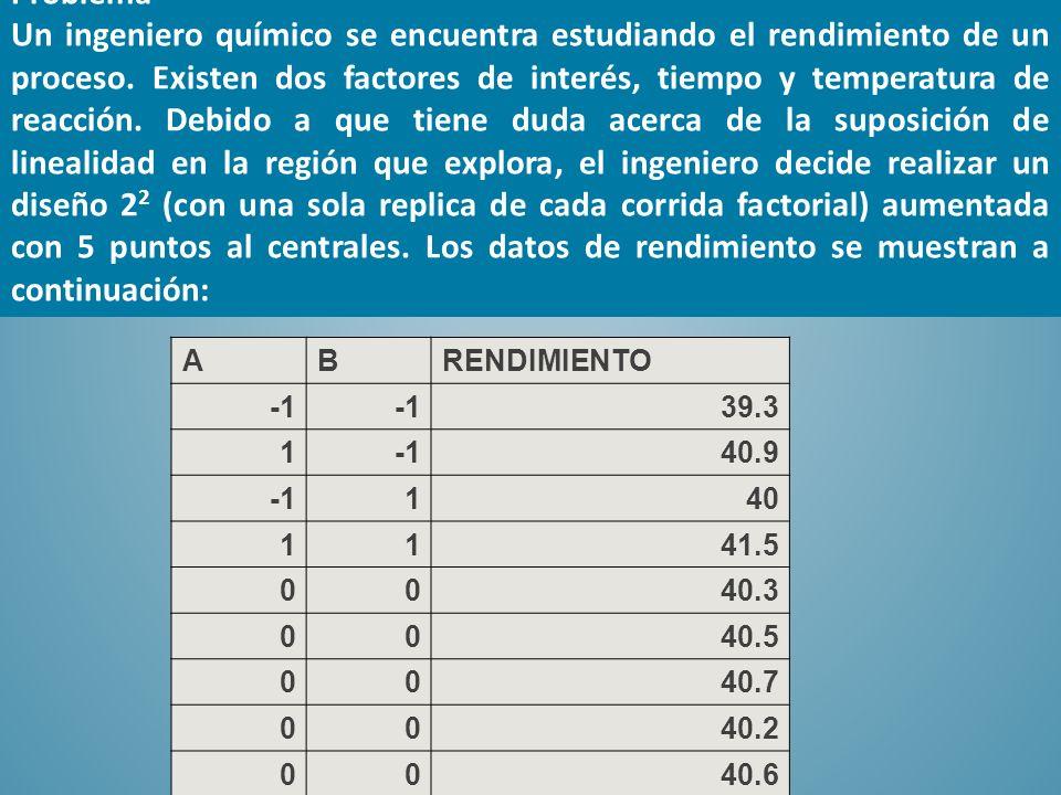 SON SIGNIFICATIVOS LOS EFECTOS DE A Y B NO HAY EFECTO DE CURVATURA Source Sum of SquaresDf Mean SquareF-RatioP-Value A:A2.40251 68.750.0004 B:B0.42251 12.090.0177 AB0.00251 0.070.7998 Total error0.17472250.0349444 Total (corr.)3.002228 Source Sum of SquaresDf Mean SquareF-RatioP-Value A:A2.40251 55.870.0017 B:B0.42251 9.830.035 AB0.00251 0.060.8213 Lack-of-fit0.002722221 0.060.8137 Pure error0.17240.043 Total (corr.)3.002228