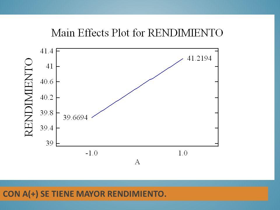 CON A(+) SE TIENE MAYOR RENDIMIENTO.