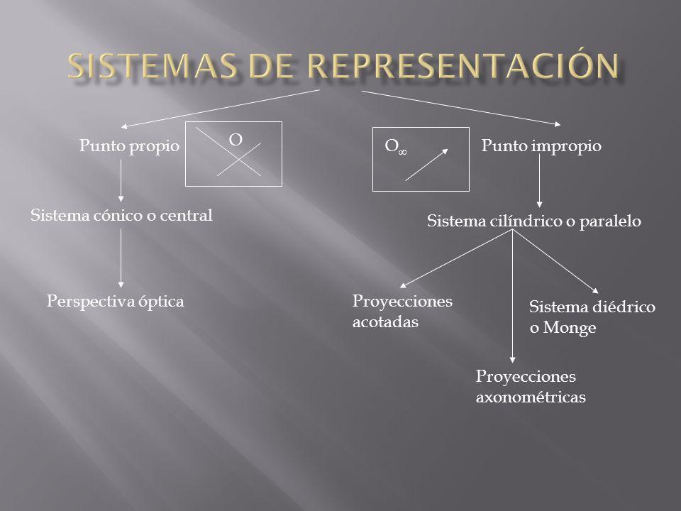 Punto propio Sistema cónico o central Perspectiva óptica Proyecciones axonométricas Sistema diédrico o Monge Sistema cilíndrico o paralelo Punto impropio Proyecciones acotadas O O