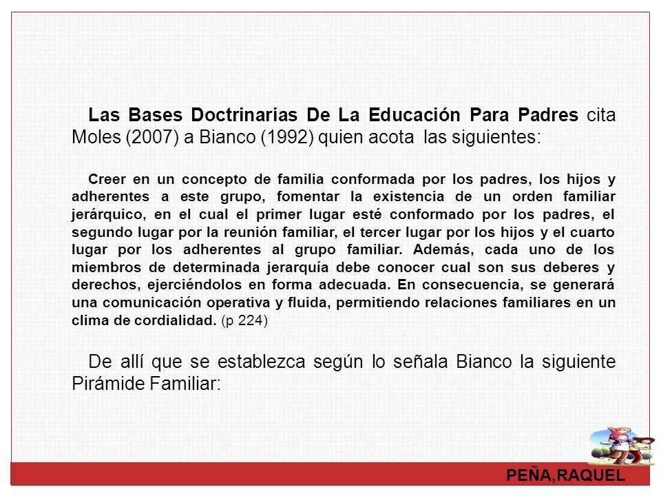 PEÑA,RAQUEL Las Bases Doctrinarias De La Educación Para Padres cita Moles (2007) a Bianco (1992) quien acota las siguientes: Creer en un concepto de f