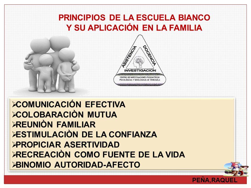 PEÑA,RAQUEL PRINCIPIOS DE LA ESCUELA BIANCO Y SU APLICACIÓN EN LA FAMILIA COMUNICACIÓN EFECTIVA COLOBARACIÒN MUTUA REUNIÒN FAMILIAR ESTIMULACIÒN DE LA