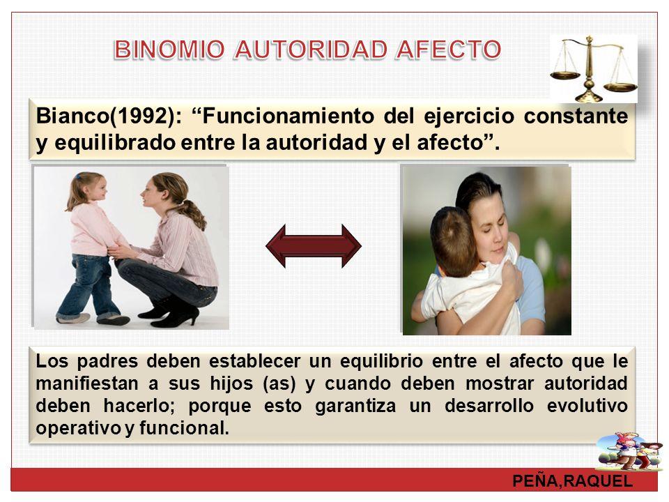 PEÑA,RAQUEL Bianco(1992): Funcionamiento del ejercicio constante y equilibrado entre la autoridad y el afecto. Los padres deben establecer un equilibr