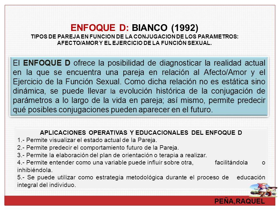 PEÑA,RAQUEL ENFOQUE D: BIANCO (1992) TIPOS DE PAREJA EN FUNCION DE LA CONJUGACION DE LOS PARAMETROS: AFECTO/AMOR Y EL EJERCICIO DE LA FUNCIÓN SEXUAL.