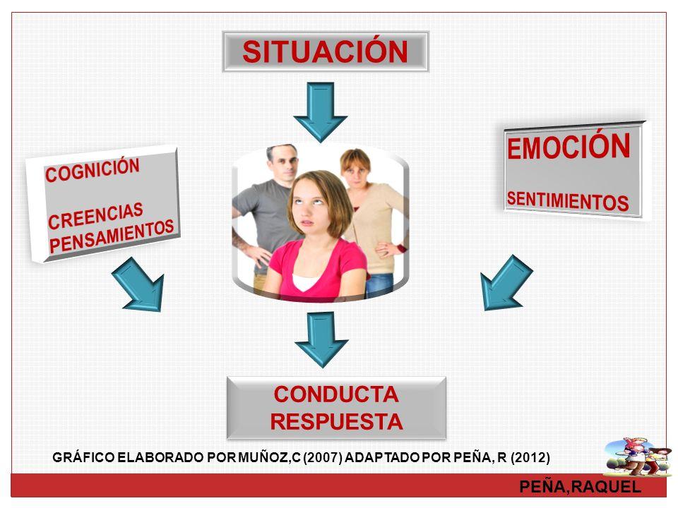 PEÑA,RAQUEL SITUACIÓN GRÁFICO ELABORADO POR MUÑOZ,C (2007) ADAPTADO POR PEÑA, R (2012) CONDUCTA RESPUESTA CONDUCTA RESPUESTA